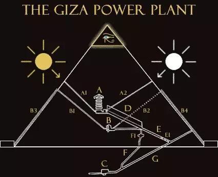 Benarkah, Piramida Sebenarnya Bukanlah Makam Tetapi Pembangkit Listrik Tanpa Kabel?