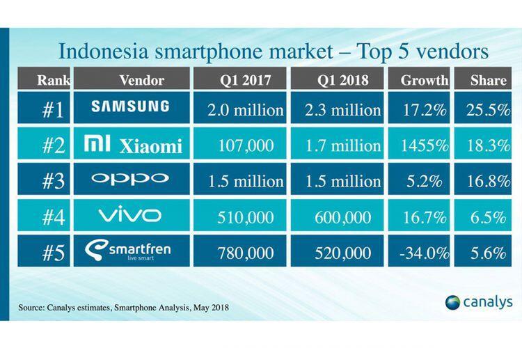 Survei Canalys: Xiaomi Vendor Ponsel Terbesar ke-2 di Indonesia