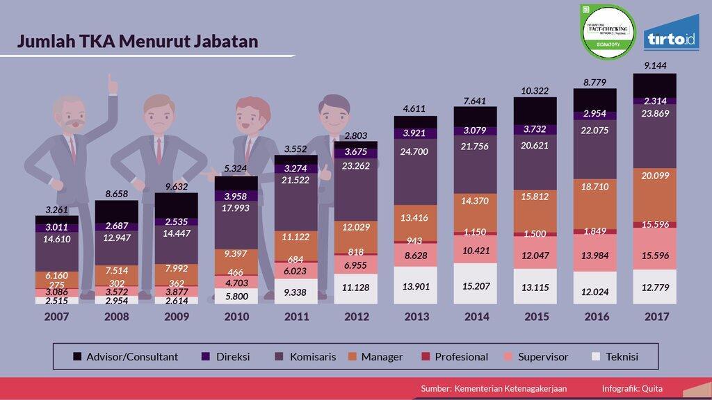 28 Persen Tenaga Kerja Asing Berasal dari Cina