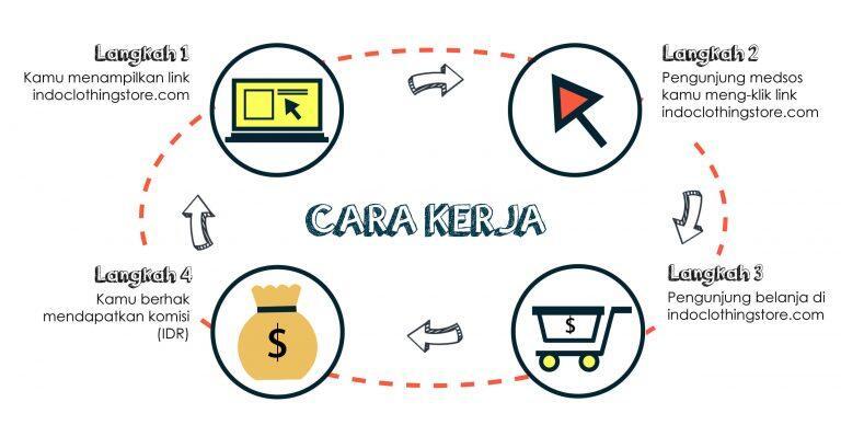 Bisnis Online Lazada