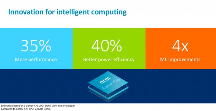 ARM Janjikan Arsitektur Terbaru Bakal Setara Dengan Laptop di Tahun 2019!!! Masup Yok