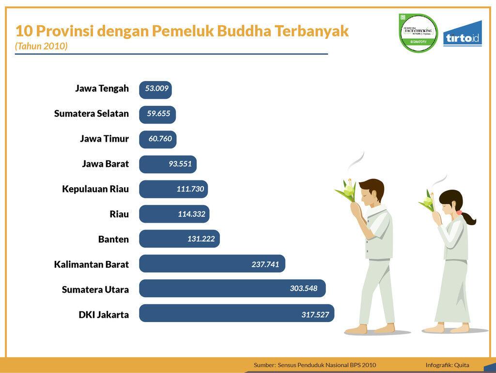 Manakah Wilayah dengan Umat Buddha Terbanyak?