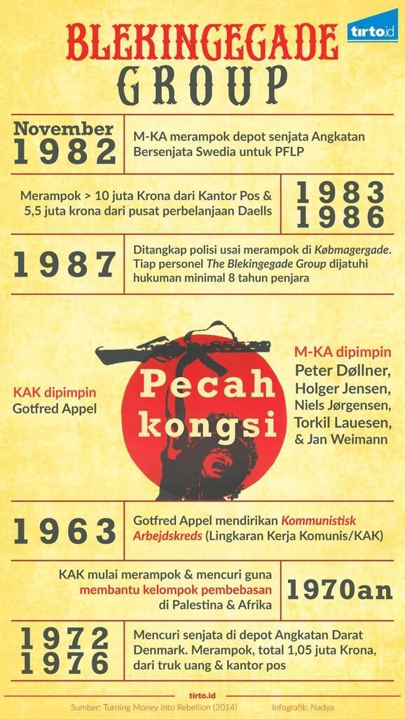 Blekingegade Group: Kelompok Komunis yang Merampok demi Palestina
