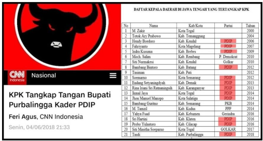 PDIP Juara Pertama Korupsi Kepala Daerah Jawa Tengah Yang Ditangkap KPK,Ini Daftarnya