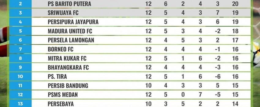 Ringkasan dan Hasil Klasemen Pekan ke-12 Liga 1 2018