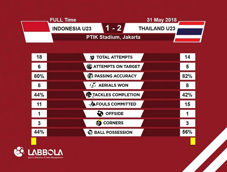 Kualitas Tim Mendadak Turun, Timnas U-23 Makin Sulit Menang