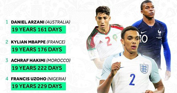 5 Pemain Termuda yang Bermain di Piala Dunia Rusia 2018