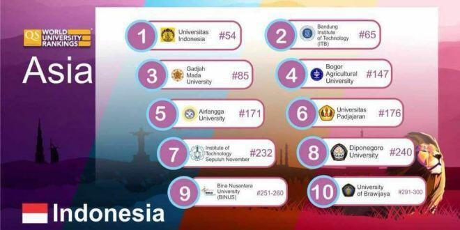 3 Perguruan tinggi Indonesia masuk peringkat 400 besar Dunia dan 100 besar Asia
