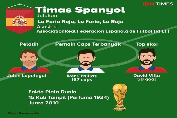 Profil Tim Piala Dunia 2018: Spanyol Kandidat Kuat Juara di Rusia