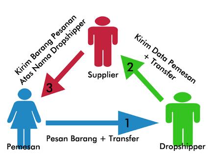 Bagi Yang Pengen Bisnis Dropship, Perhatikan Kendala Kendala Ini