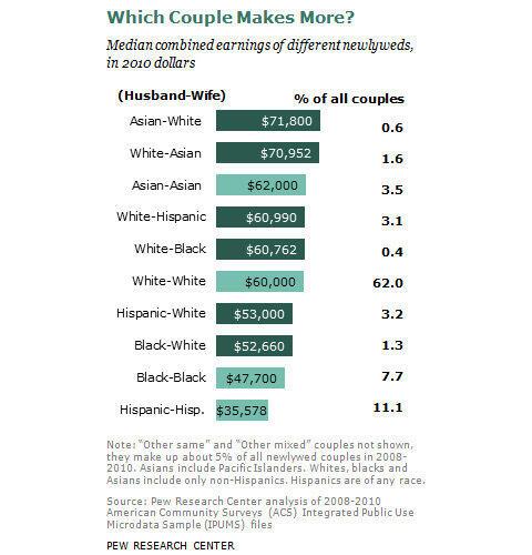 Pasangan Etnis Apa Yang Memiliki Penghasilan Terbesar?