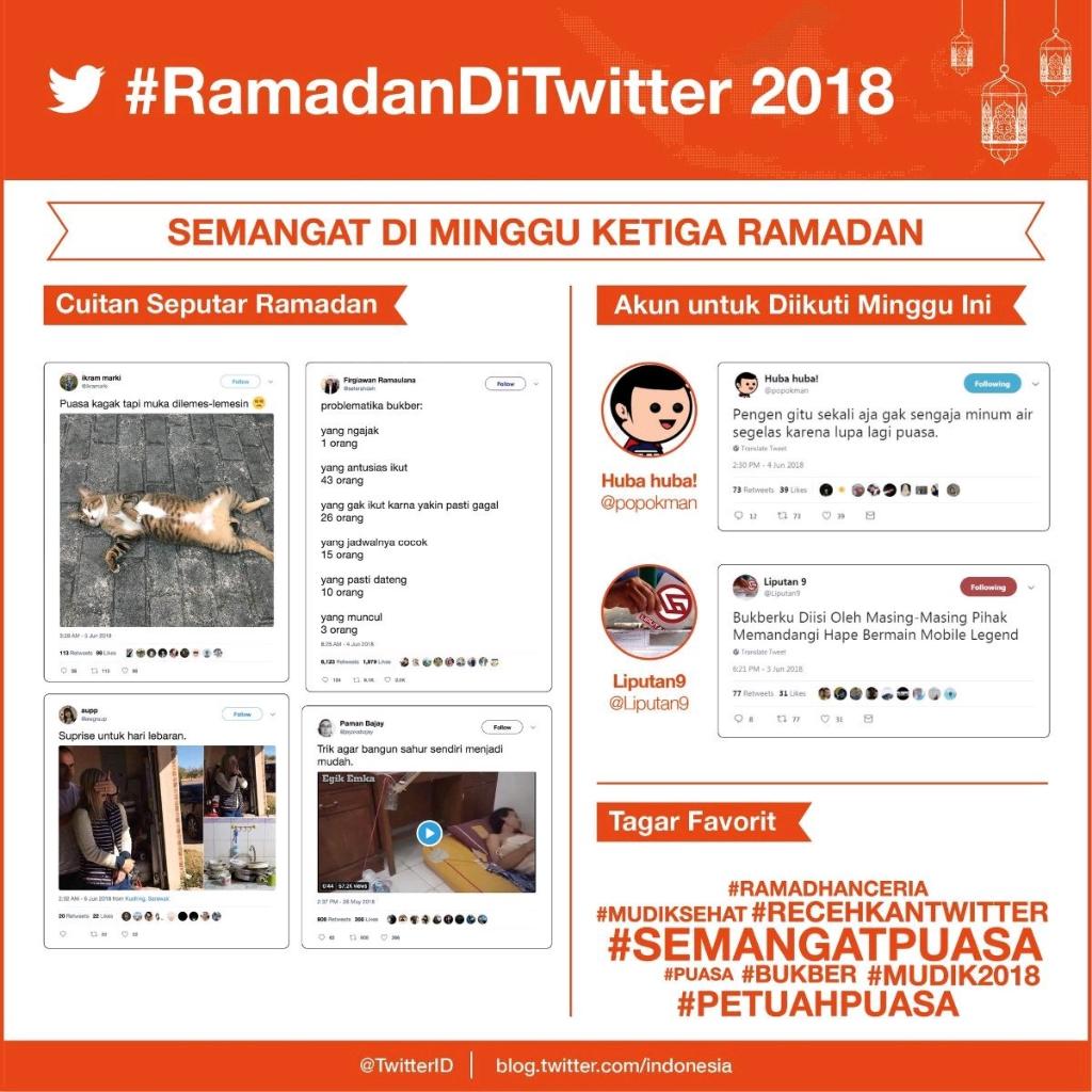 Ini Dia Fenomena Ibadah Puasa Di Sosial Media 2018