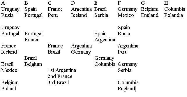 Ane dari masa depan.... pemenang fifa world cup 2018 adalah A