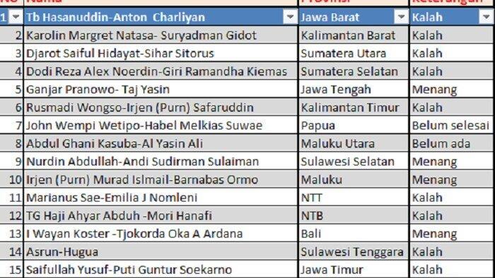 Jagoan PDIP Hanya Menang di 4 dari 17 Provinsi Ini, Alarm Bahaya Buat Moncong Putih