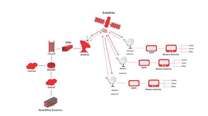 Mengenal VSAT IP