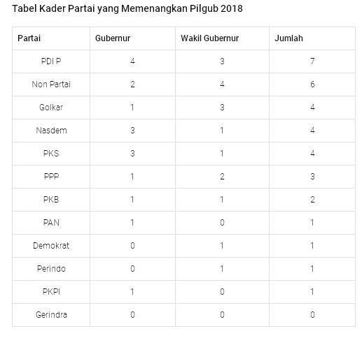 Hitung Jumlah Kader: PDIP Menang Banyak di Pilgub 2018, Gerindra Tidak Ada Satupun