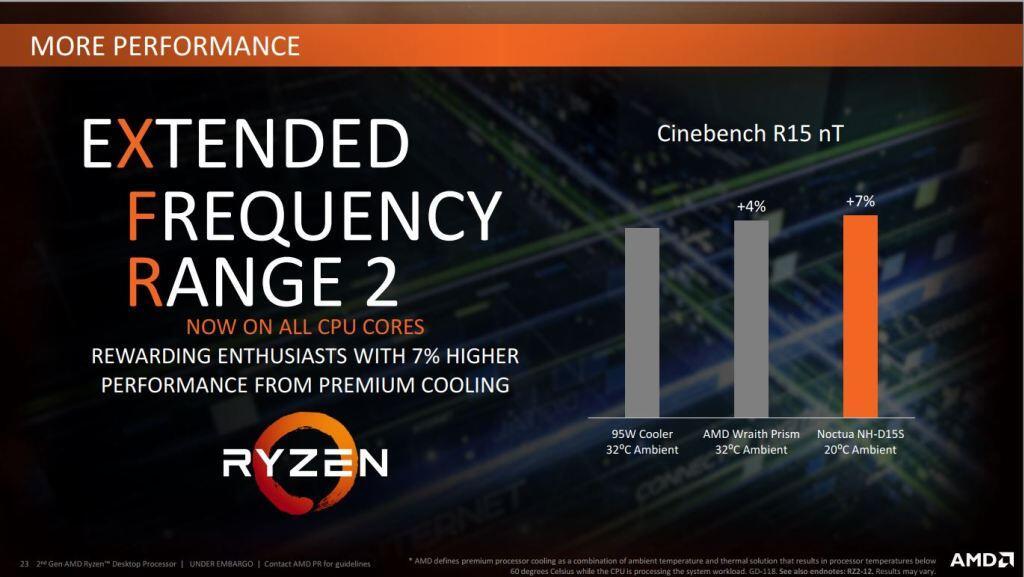 Performa Gaming AMD Ryzen™ 5 2600X dengan Nvidia GTX 1080 di