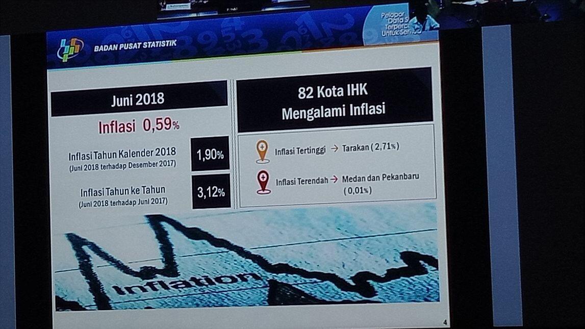 Ramadan dan Lebaran Dinilai Sumbang Inflasi Juni Hingga 0,59 Persen