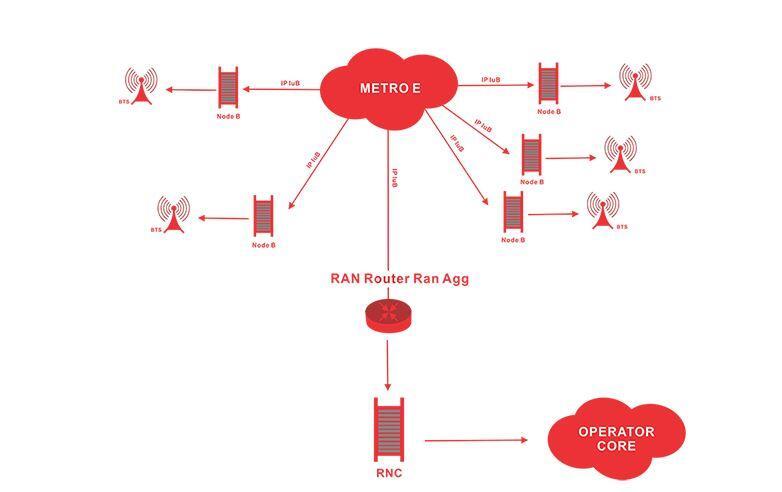 Mengenal IP RAN