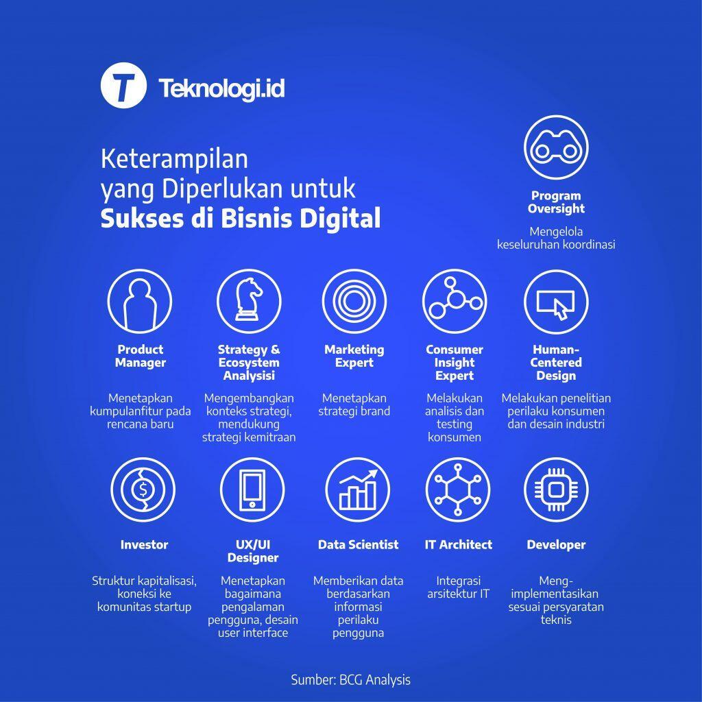 Keahlian yang Diperlukan untuk Sukses di Bisnis Digital