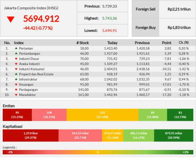 Sektor Keuangan memerah, biang pelemahan IHSG hari ini