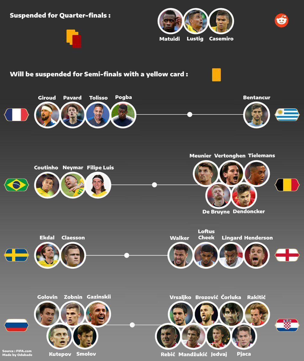 Daftar Pemain yang Harus Hindari Kartu Kuning di Laga Perempat Final