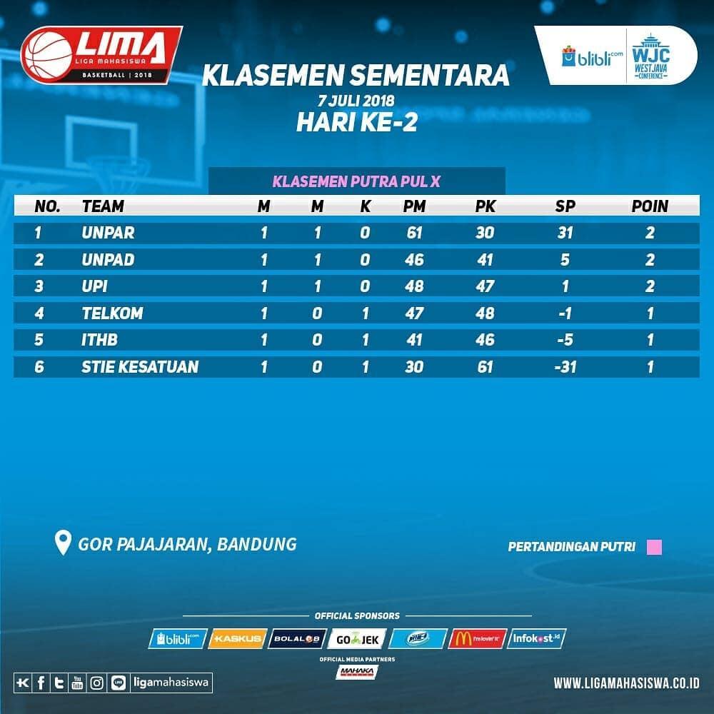 Hasil pertandingan hari ke-2 dan klasemen LIMA Basketball: Blibli.com WJC 2018