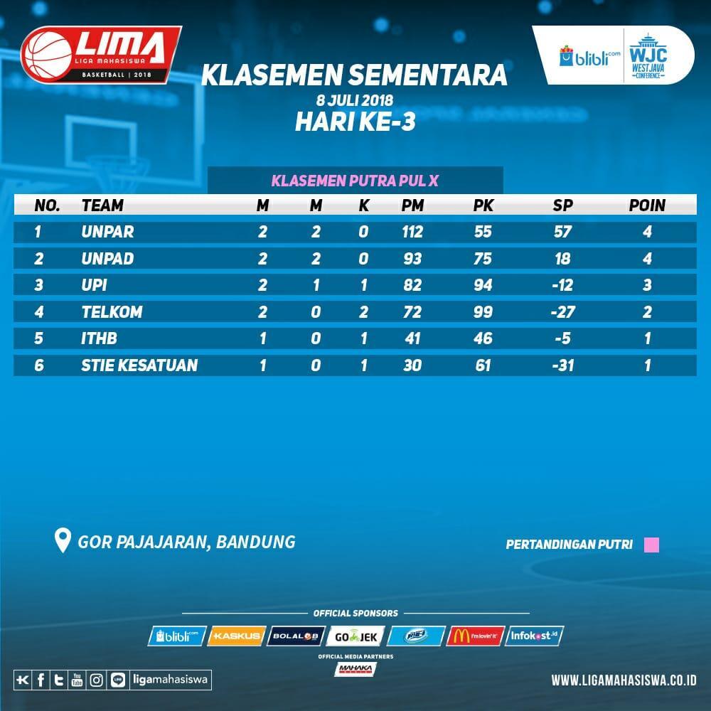 Hasil pertandingan hari ke-3 dan klasemen LIMA Basketball: Blibli.com WJC 2018