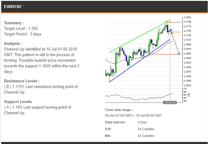 Trading Prediksi Harian 10072018