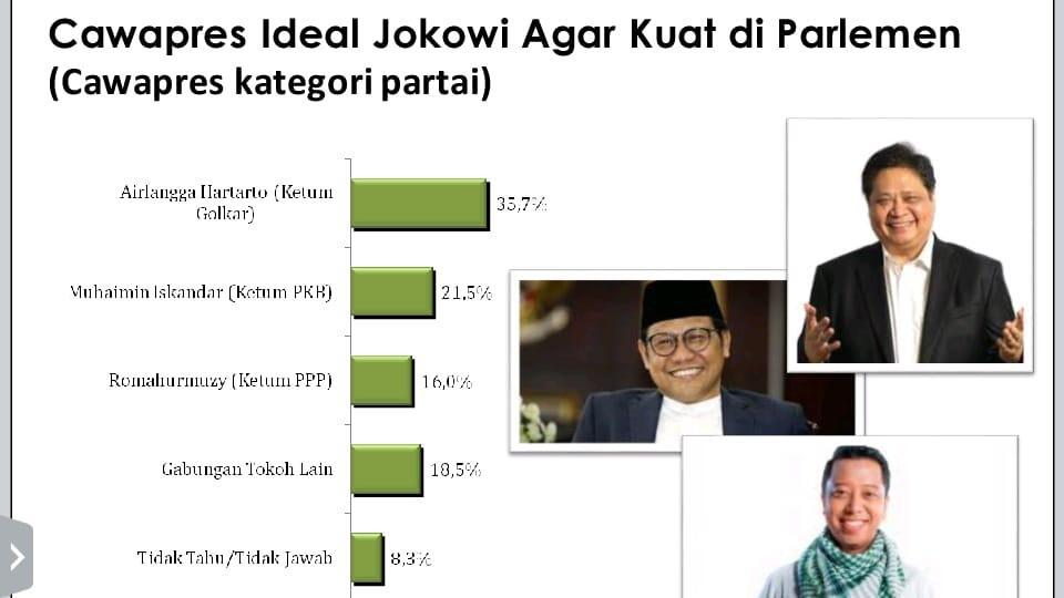 Survey LSI : Airlangga dan Ketua MUI Rebutan Cawapres Jokowi