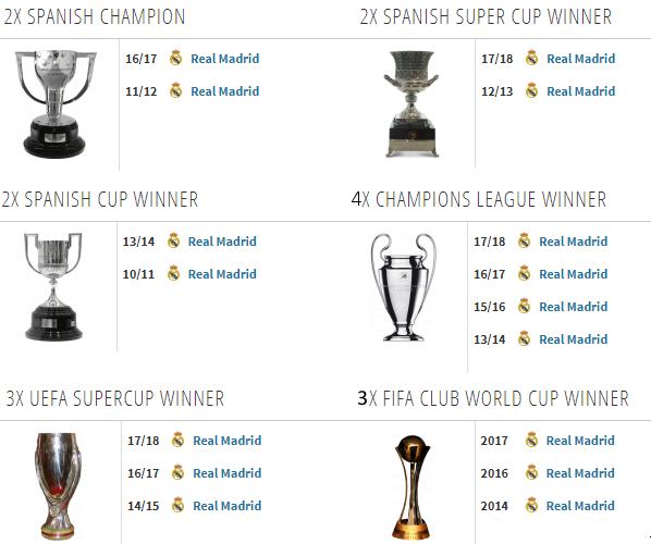 Ini Pencapaian Cristiano Ronaldo selama di Real Madrid