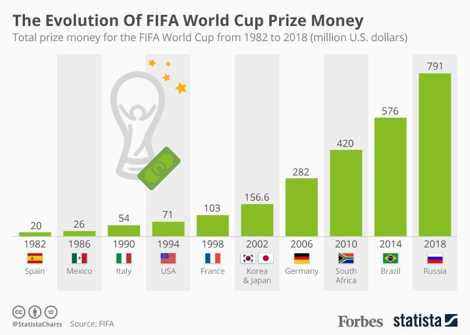 Awards dan Hadiah Uang FIFA World Cup 2018 (Total Hingga Triliun) #SundulDunia