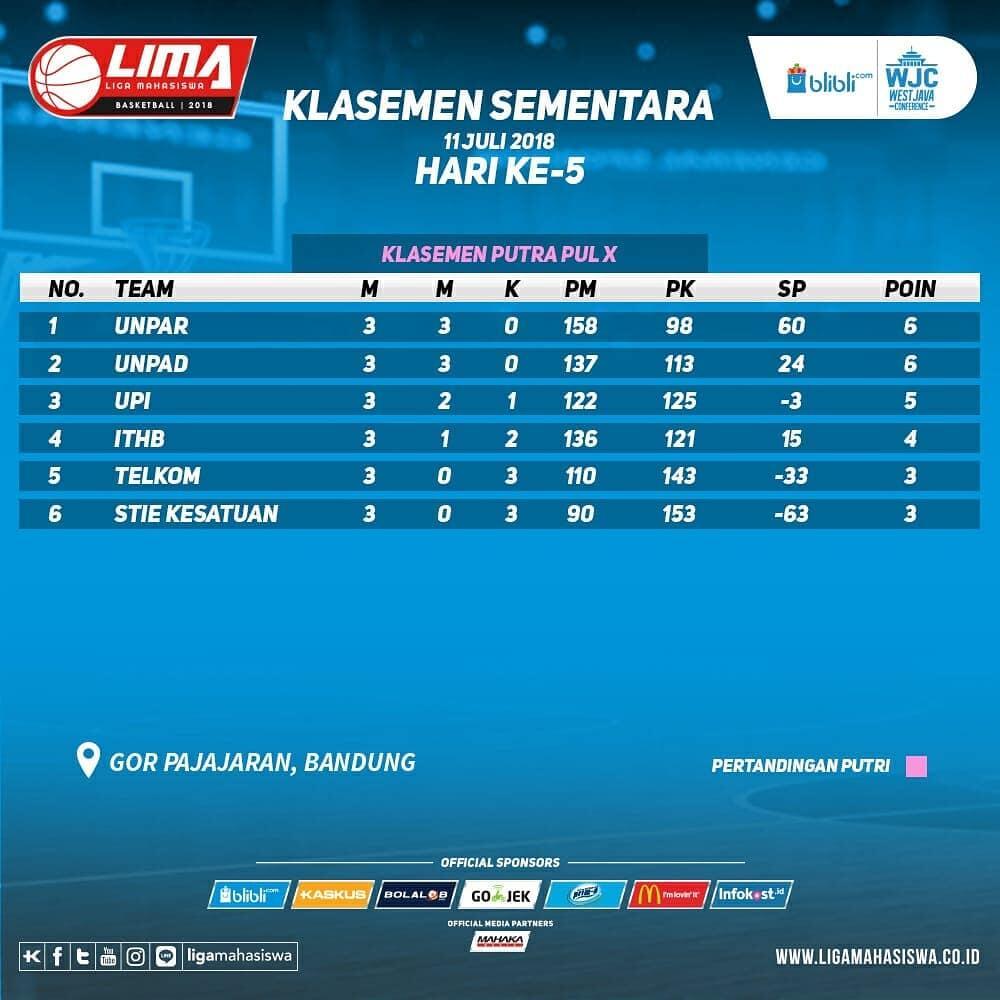 Hasil pertandingan hari ke-5 dan klasemen LIMA Basketball: Blibli.com WJC 2018