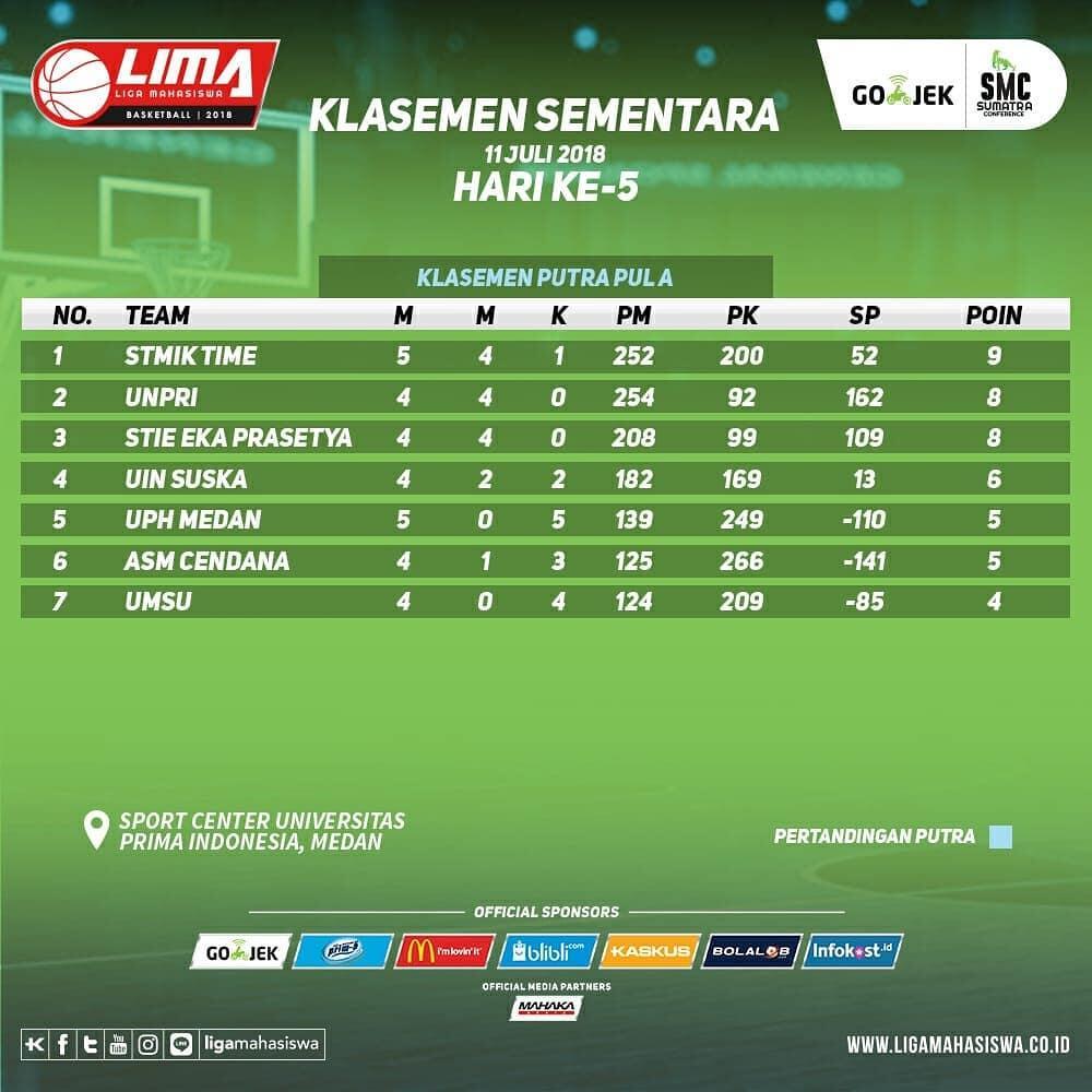 Hasil pertandingan hari ke-5 dan klasemen LIMA Basketball: Gojek SMC 2018