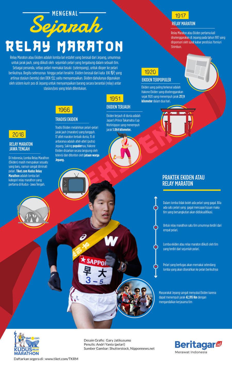 Mengenal sejarah Relay Maraton