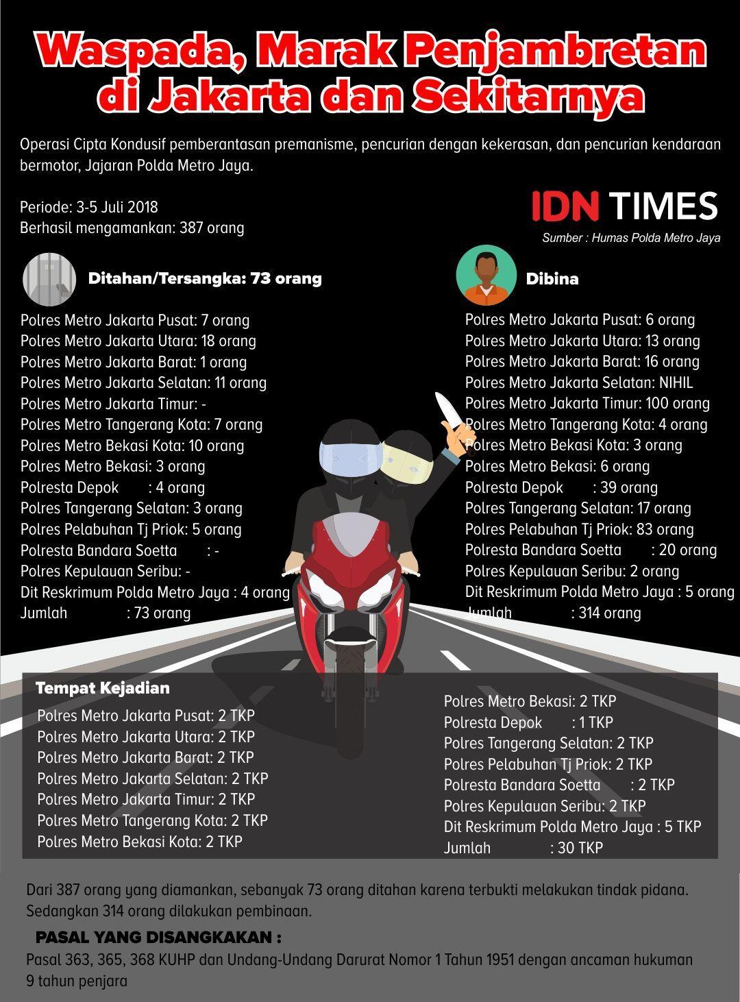 [INFOGRAFIS] Waspada, Marak Penjambretan di Jakarta!