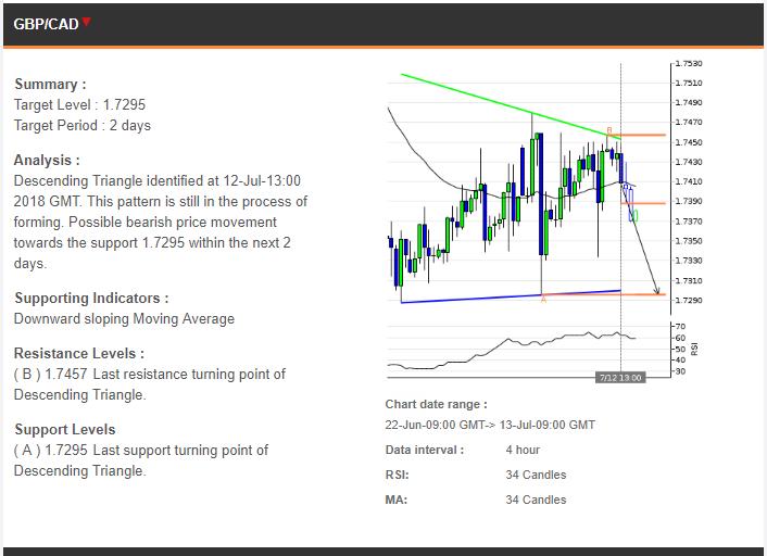 Perkiraan Trading 13072018