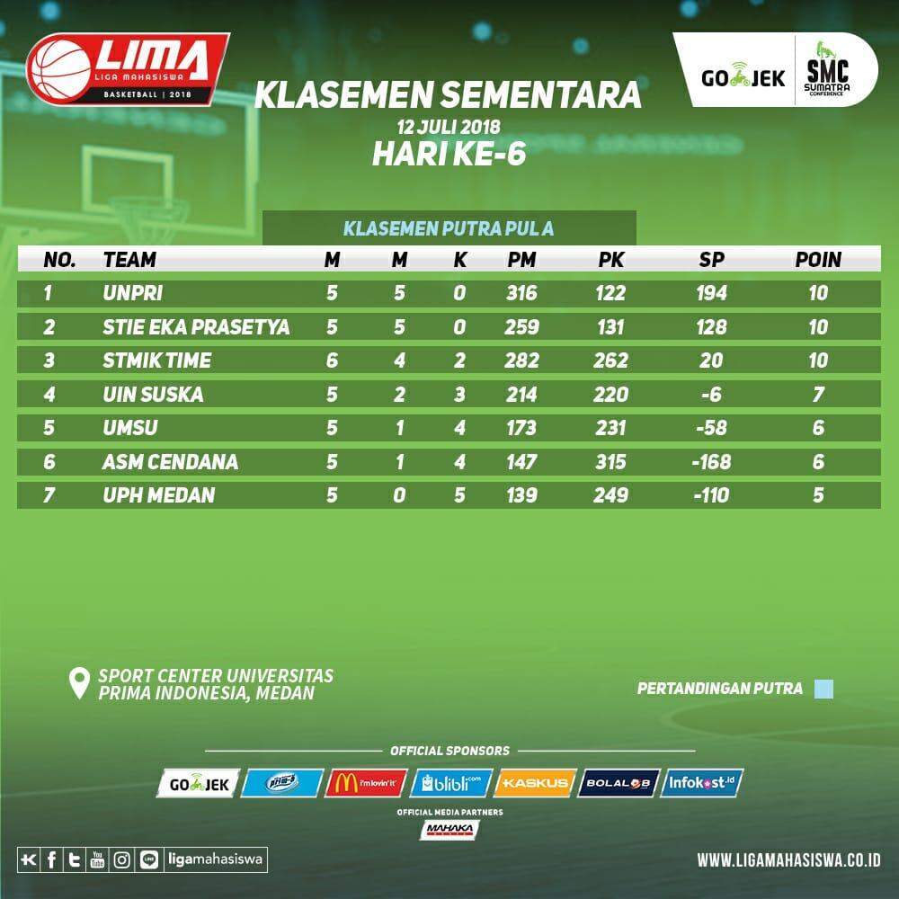 Hasil pertandingan hari ke-6 dan klasemen sementara LIMA Basketball: Gojek SMC 2018.