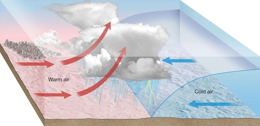 Inilah Proses dan Jenis Kabut.