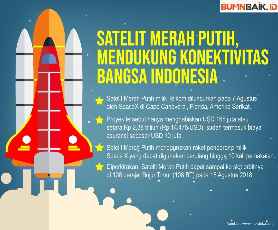 Inilah Fakta Satelit Merah Putih