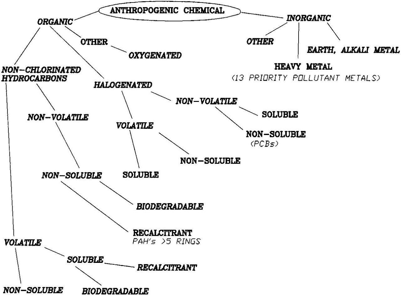 Karakteristik dan Pembagian Kontaminan