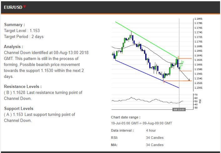 Perkiraan Trading 09082018