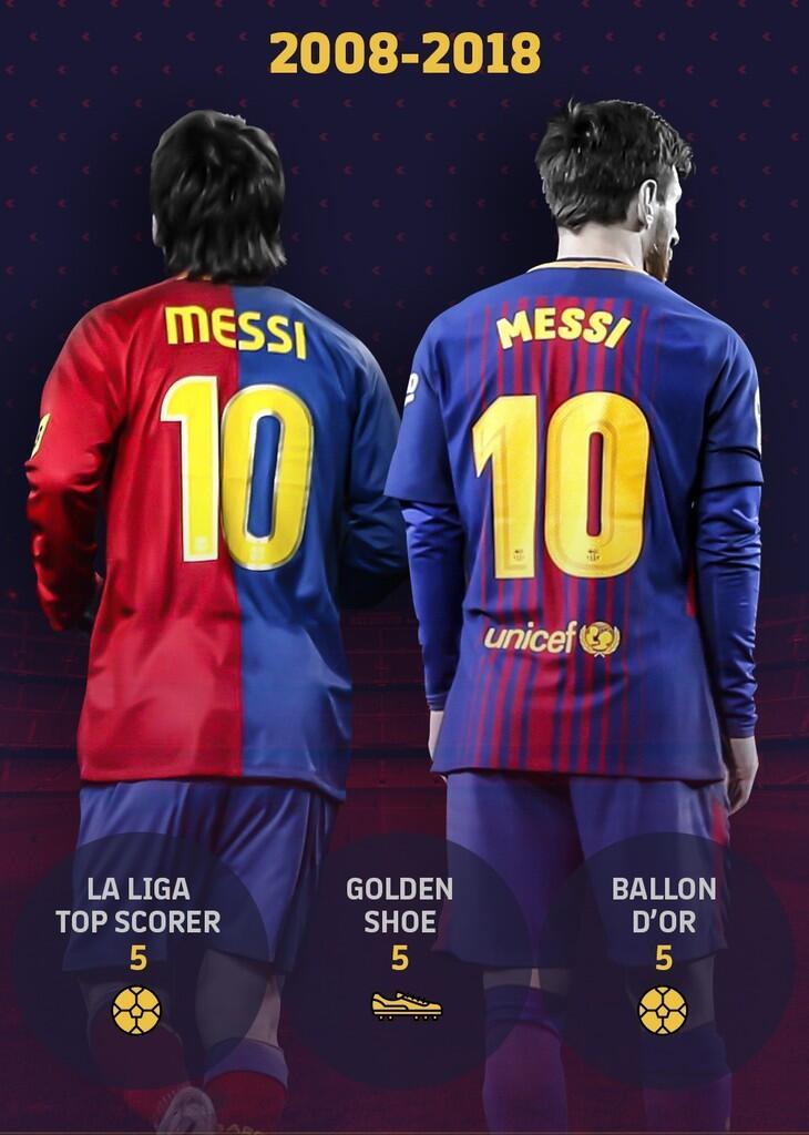 10 Tahun Messi di Barcelona dengan Nomor 10