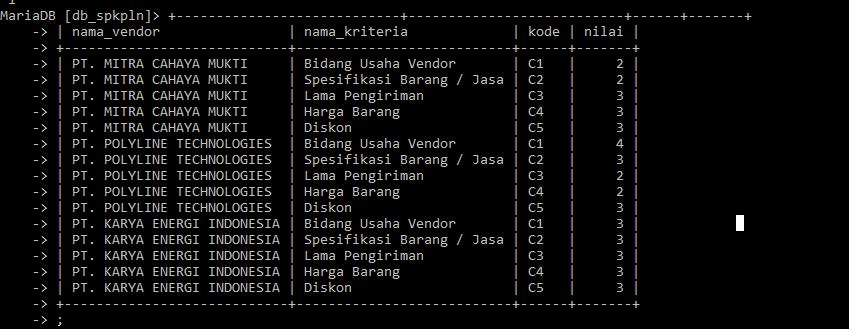 Pivot tabel berdasarkan nama vendor dan nilai