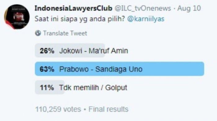 3 Voting di Twitter Nyatakan Jokowi-Ma'ruf Kalah Telak dari Prabowo-Sandi