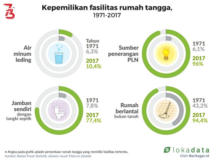 Indonesia masih minim akses air minum leding