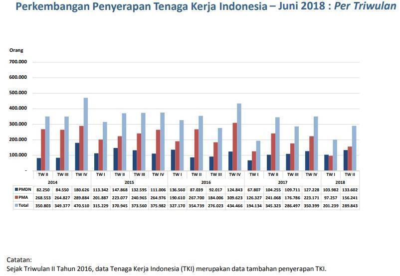 Ekonomi Indonesia saat ini semakin membaik jauh dibanding rezim sebelumny