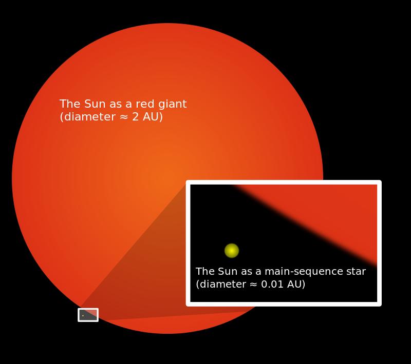 Mengapa Matahari Dapat Terbakar Di Luar Angkasa?