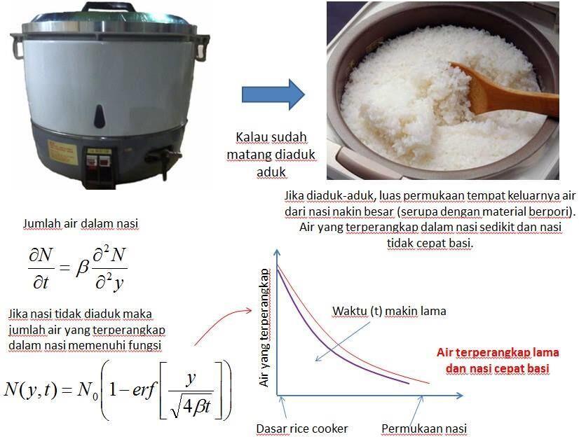 Alasan Penting Kenapa Nasi di Rice Cooker Harus Diaduk Setelah Matang