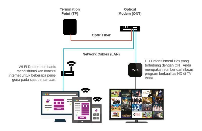 Wifi net Fiber unlimeted kecepatan rocket / tv kabel decoder untuk tv apapun tanpa pa